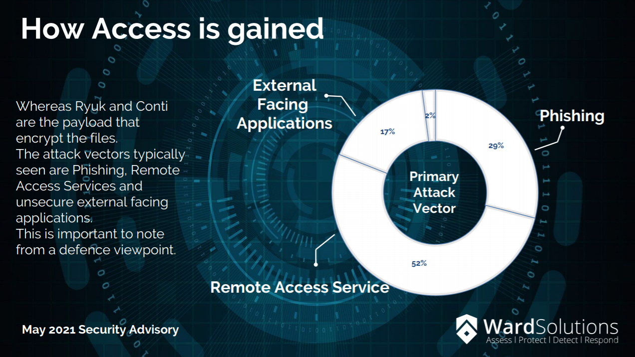 How is access gained?